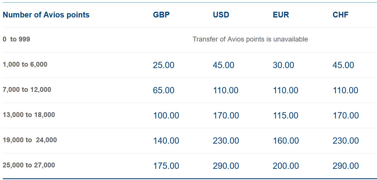 Avios Uebertragen Preisstaffelung