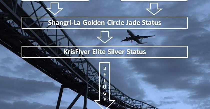 star alliance gold 3 fluege shangri la 2