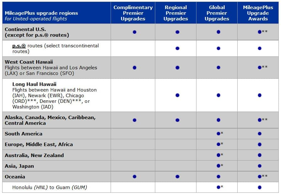 united mileageplus upgradetypen regionen