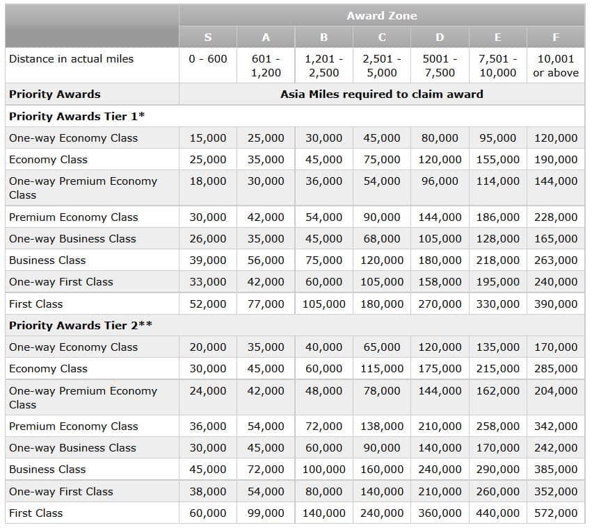 asia miles priority awardchartjpg