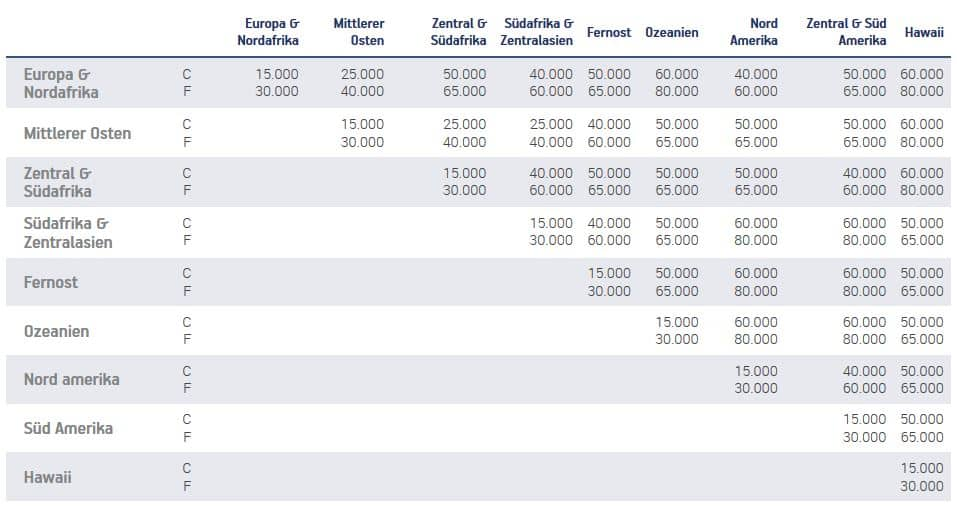 aegean milesbonus star alliance upgrade chart