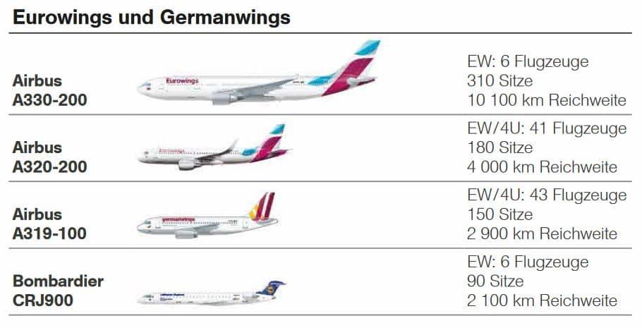 eurowings flotte geschaftsbericht 2016