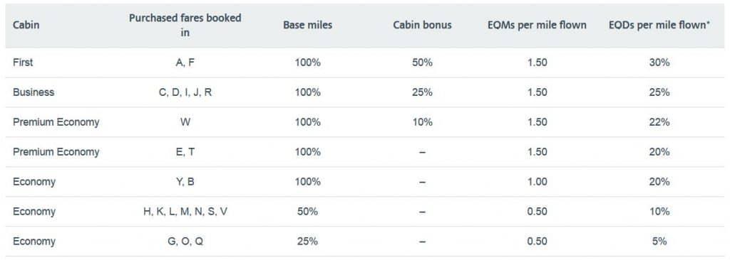 aadvantage statusmeilenvergabe british airways