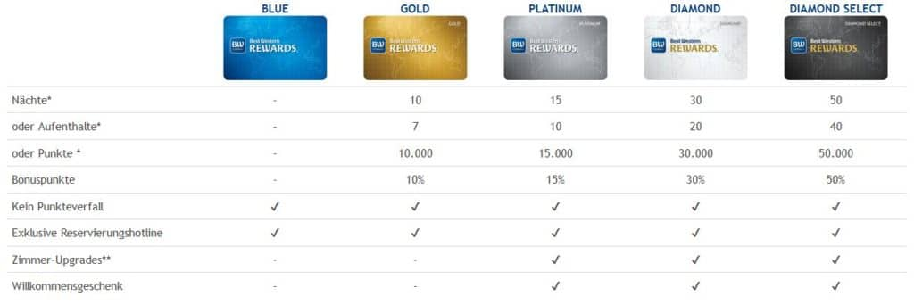 best western rewards statusvorteile