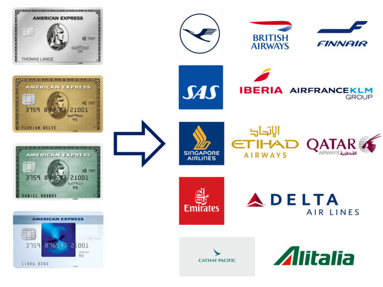 American Express Membership Rewards Punkte In Meilen Umwandeln Transfer