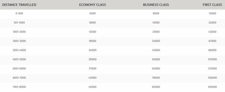 Etihad Guest Awardchart All Nippon Airways