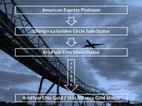 Star Alliance Gold Status Mit Drei Fluegen