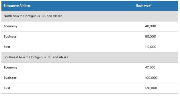 Alaska Mileage Plan Awardchart Singapore Airlines Asien nach USA