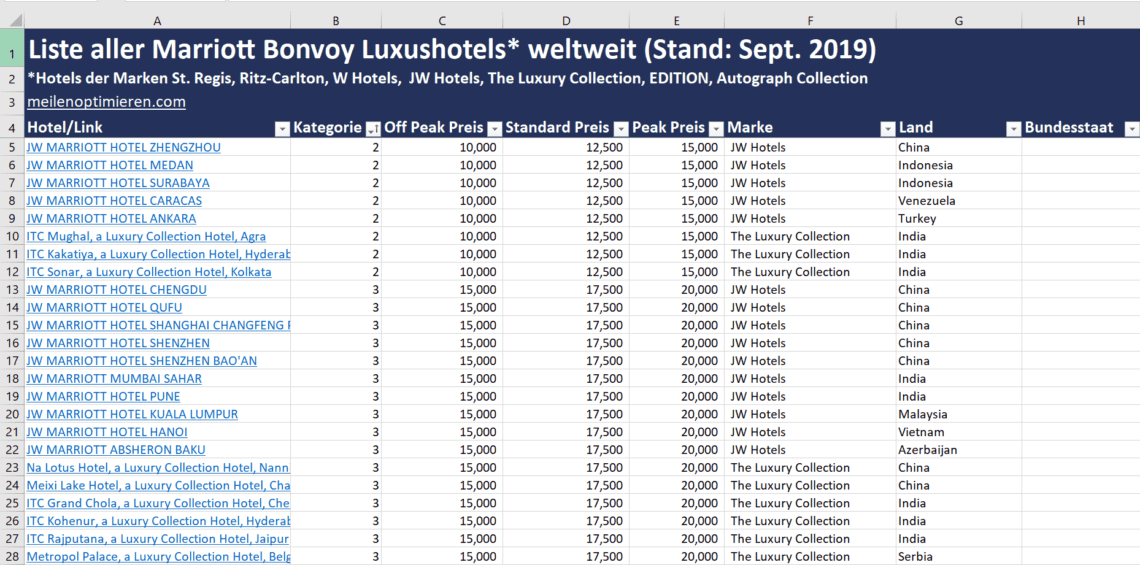 Liste Marriott Bonvoy Luxushotels
