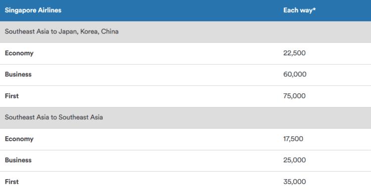 Mileage Plan Awardchart Asien Singapore Airlines