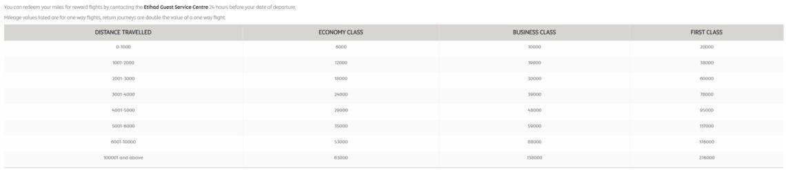 Etihad Guest Award Chart für Flüge mit Asiana Airlines