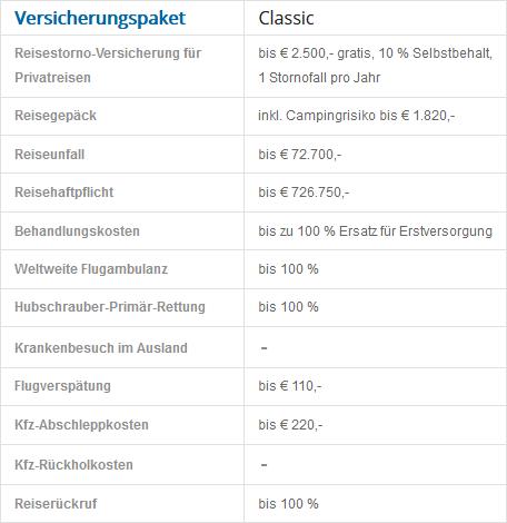 Austrian Miles And More World Business Mastercard Classic Versicherungspaket