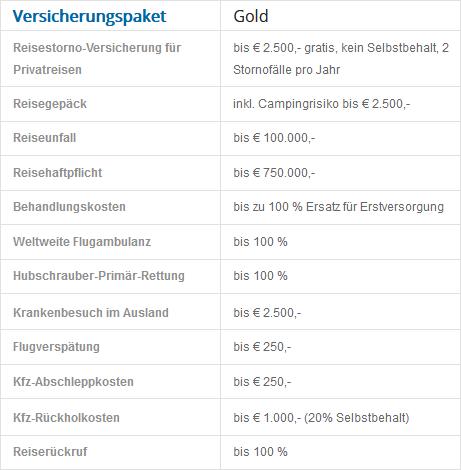 Austrian Miles And More World Business Mastercard Gold Versicherungspaket