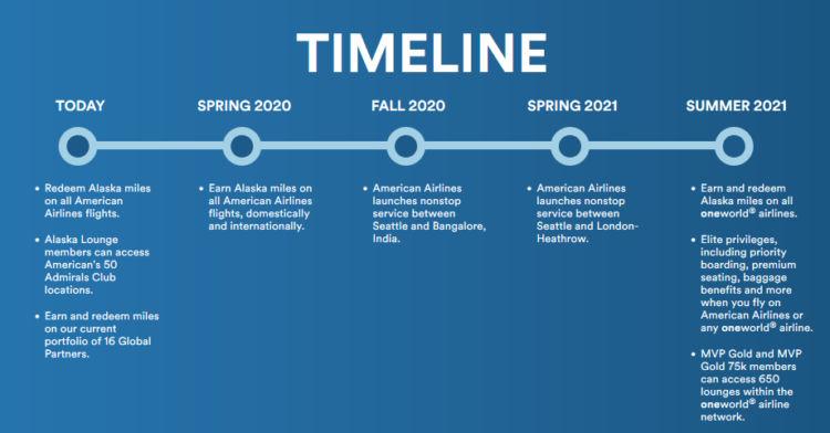 Alaska Beitritt Oneworld Timeline
