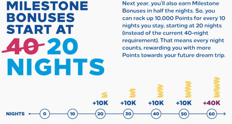 Hilton Honors Milestone Bonus 2021