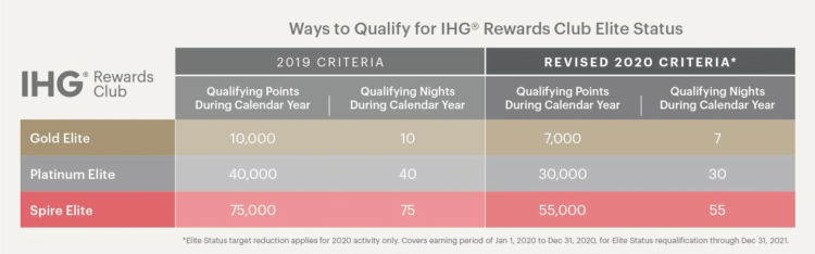 Ihg Rewards Club Statusanforderungen Corona