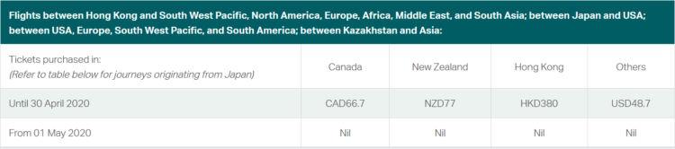Cathay Pacific Streicht Treibstoffzuschlaege Auf Diesen Routen