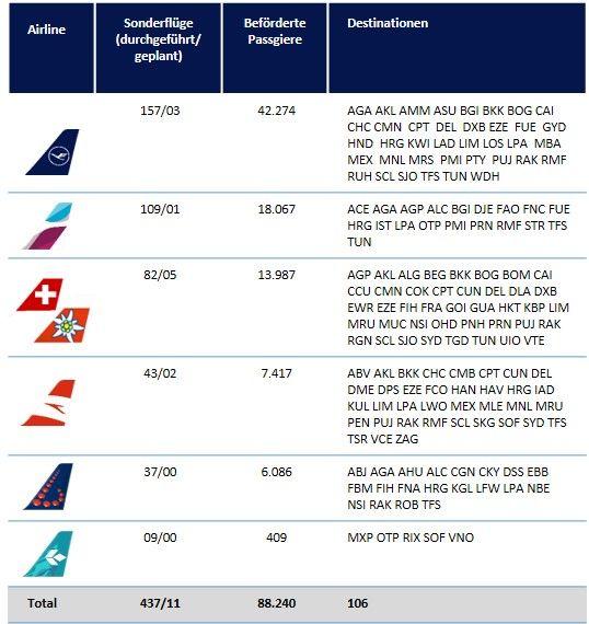 Lufthansa Gruppe Rueckholfluege Bilanz