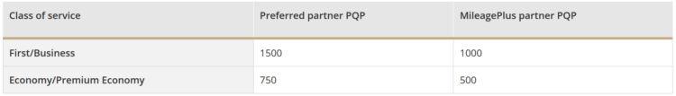 United Mileage Plus Pqp Limit Partnerairlines