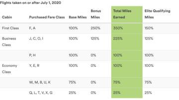 Alaska Airlines Sammelrate Emirates Ab Juli