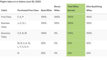 Alaska Airlines Sammelrate Emirates Bis Juni