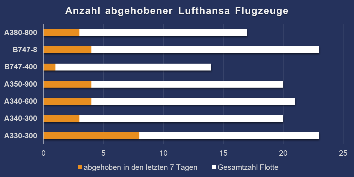 Lufthansa Langstrecken Flotte Anzahl Abgehobene Flugzeuge V3