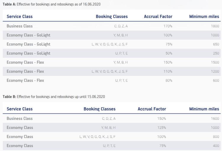 Aegean Miles Bonus Awardchart International Fluege Aenderung Juni 2020