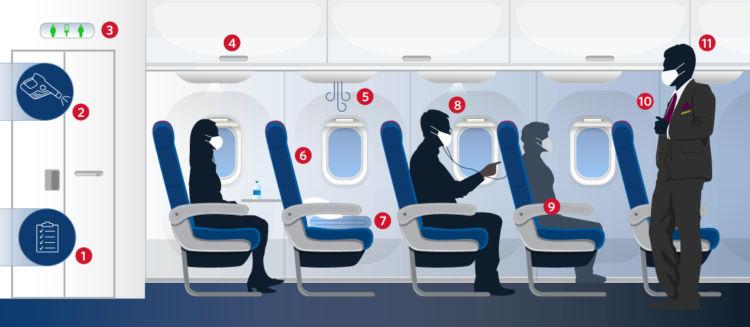 Delta Airlines Blockt Mittelsitze und führt Sicherheitsmaßnahmen ein