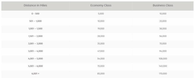 Etihad Guest Award Chart Air Canada