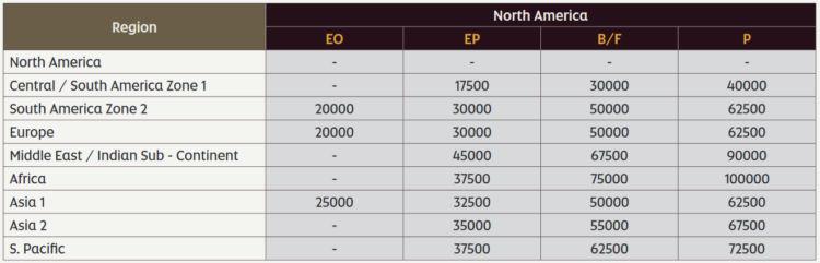 Etihad Guest Awardchart American Airlines Nordamerika