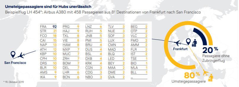 Politikbrief 07 2020 Der Lufthansa Beispiel Einer Umsteigeverbindung In Frankfurt