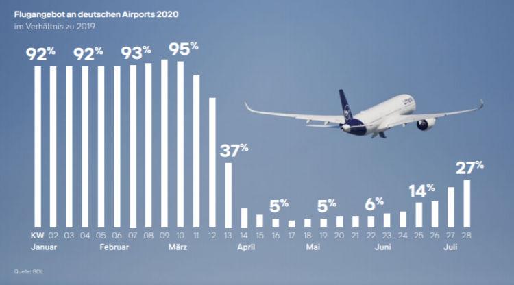 Politikbrief 07 2020 Der Lufthansa Verlauf Des Flugangebots In Deutschland