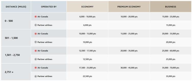 Air Canada Aeroplan Awardchart North America