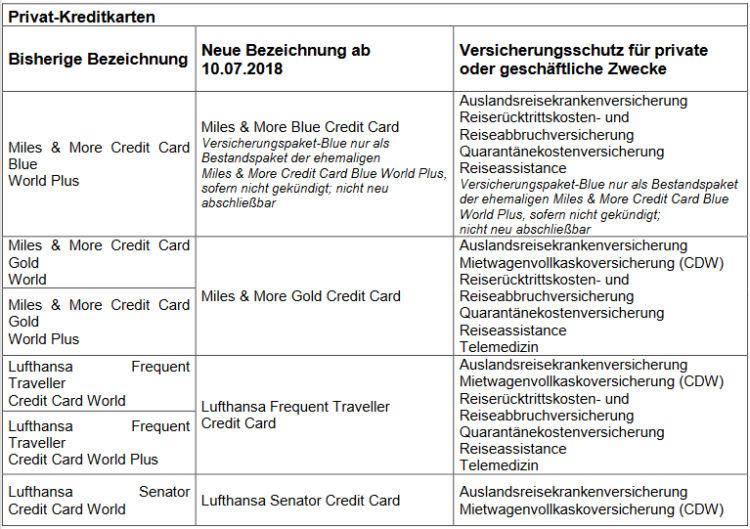 Miles And More Kreditkarte Versicherungen Privatkunden September 2021