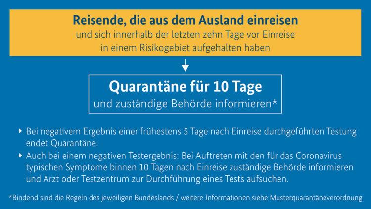 Neue Quarantäneregeln für Reiserückkehrer ab 08. November im Chart