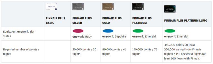 Finnair Plus Status Level