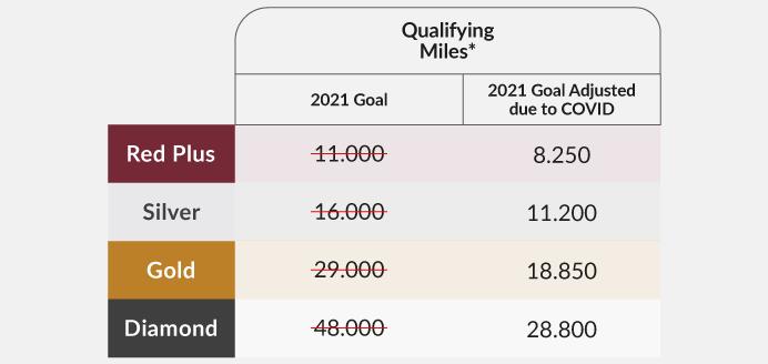 Reduzierte Statusanforderungen bei LifeMiles für 2021