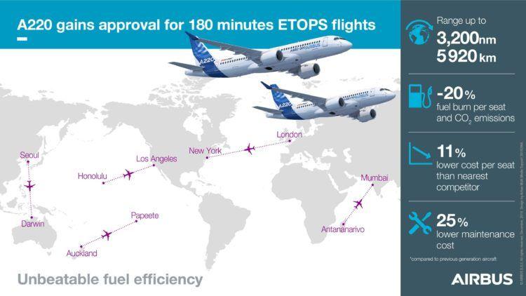 Airbus A220 300 Etops Routen Copyright