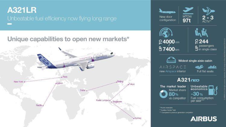 Airbus A321lr Info Grafik Copyright