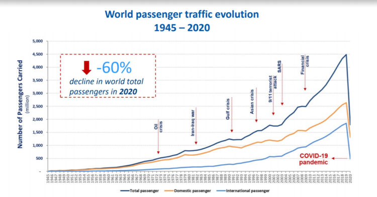 Anzahl weltweiter Passagiere seit 1945