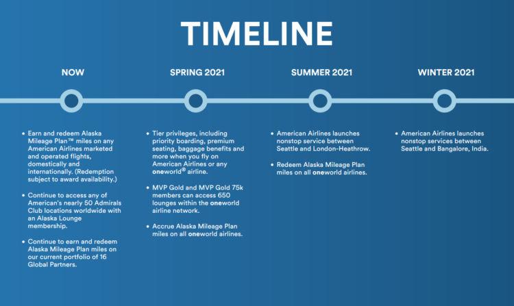 Alaska Airlines Oneworld Alliance Timeline