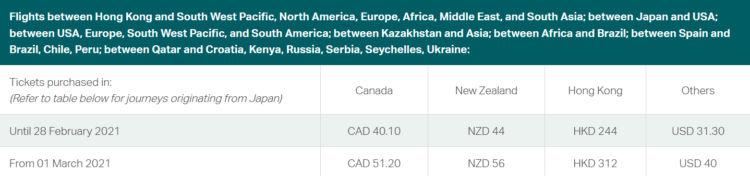 Cathay Pacific Treibstoffzuschlaege Februar 2021