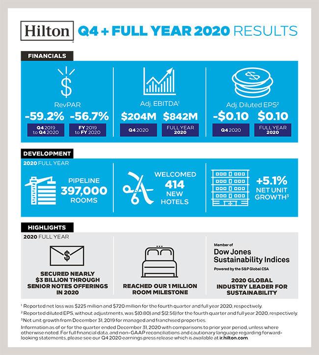 Hilton Results 2020 Copyright