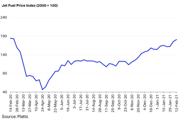 Iata Jet Fuel Price Index Feb 2021