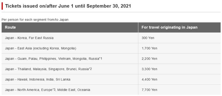 Japan Airlines Treibstoffzuschlaege Ab Japan Juni 2021