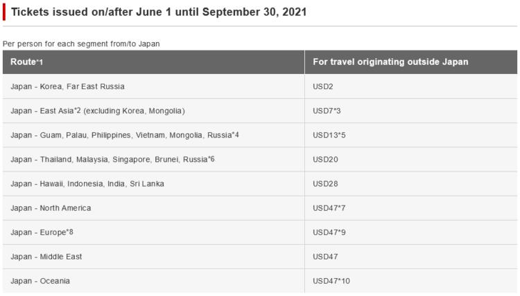 Japan Airlines Treibstoffzuschlaege Nach Japan Juni 2021