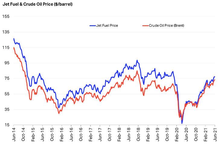 Jet Fuel Price Monitor Iata
