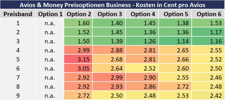 Avios And Money Preisoptionen Preise Business Class