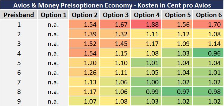 Avios And Money Preisoptionen Preise Economy Class