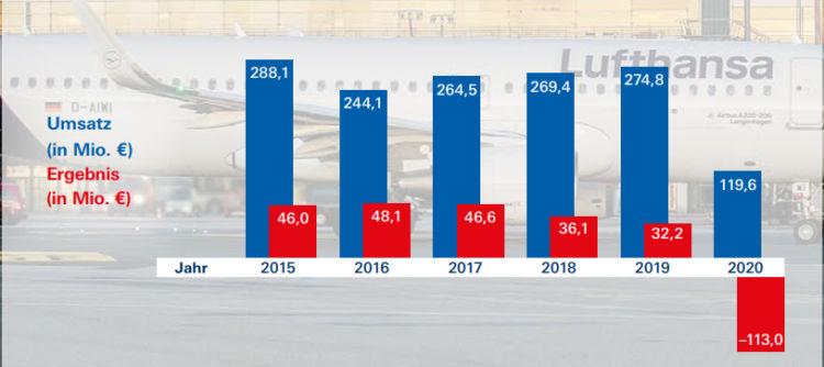 Flughafen Hamburg Umsätze 2015 Bis 2020